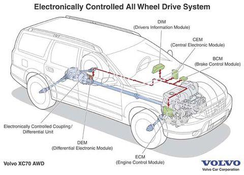 Volvo xc90 automata váltó hibái