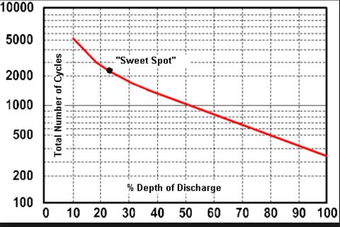 Lemerült akkumulátor feszültsége